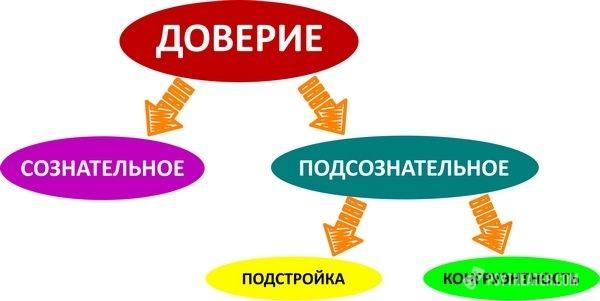Конгруэнтность: понятие в психологии, принципы, что такое неконгруэнтность и инконгруэнтность.