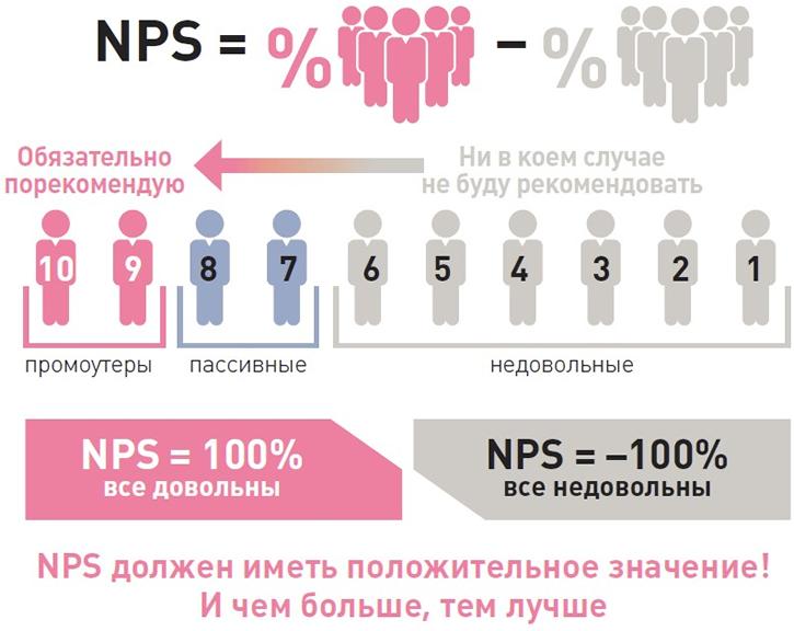 Enps опрос: измерения удовлетворенности сотрудников – peopleforce