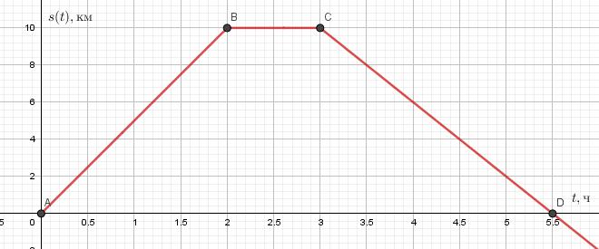 Нелинейная функция