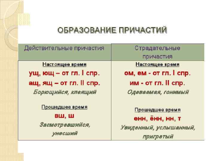 Что такое страдательное причастие в русском языке, как выделить страдательное причастие, примеры и исключения