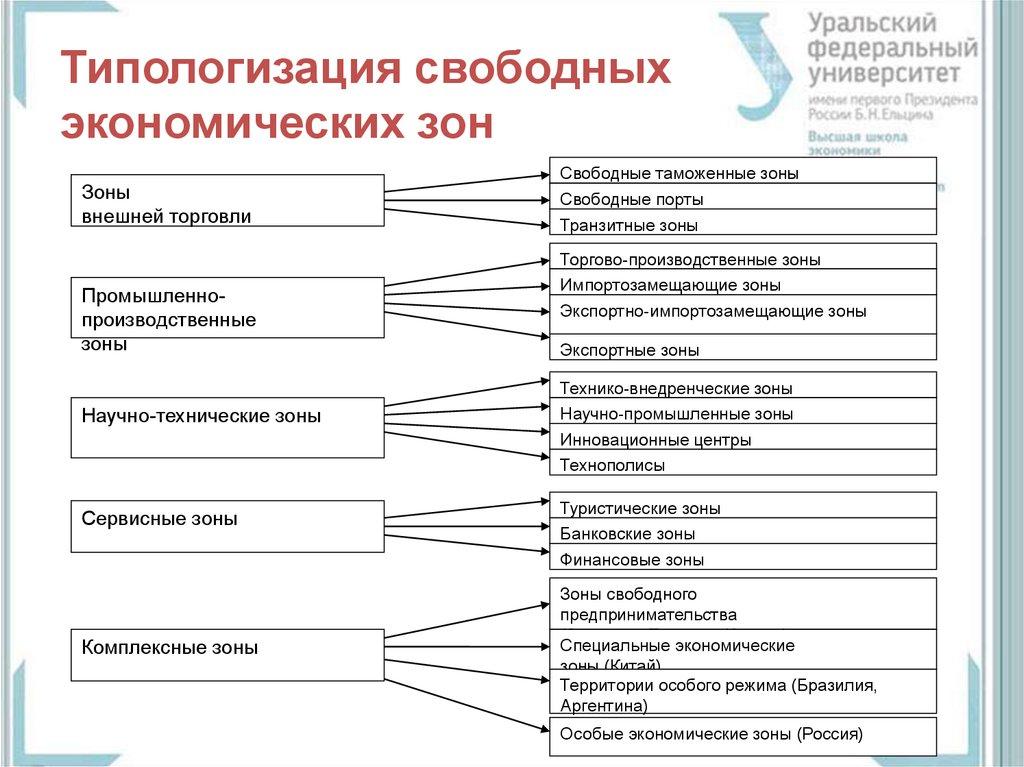 Особая экономическая зона — википедия