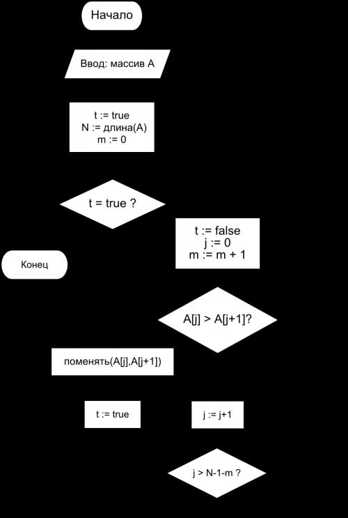 Почему быстрая сортировка на самом деле медленная? новый метод сортировки массива / хабр