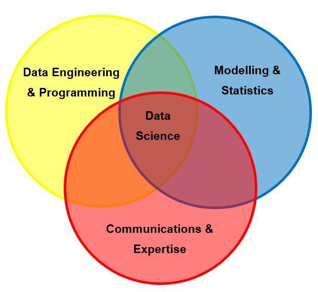 Data engineer и data scientist: какая вообще разница?
