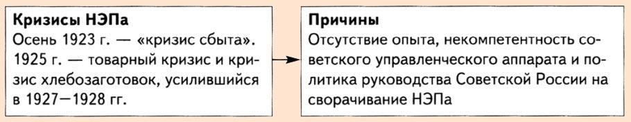 Новая экономическая политика (нэп). история россии с древнейших времен до конца xx века