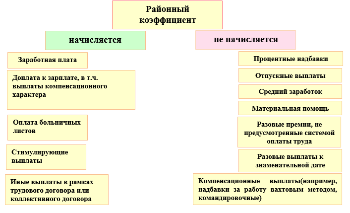Районный коэффициент по регионам россии: таблица значений в 2018 году