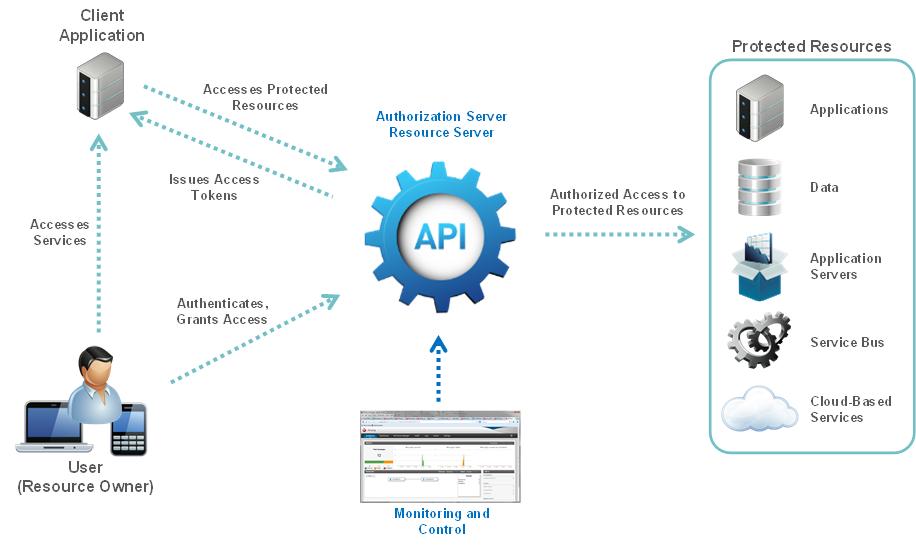 Простой api gateway на базе php и lumen