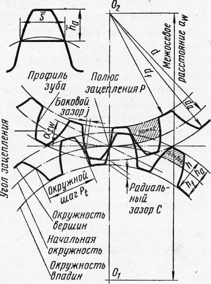 Зубчатое колесо — википедия