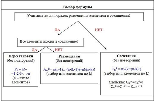 Урок 8: комбинаторика - 100urokov.ru