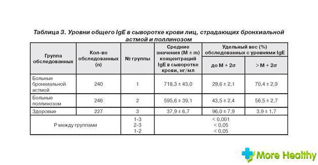 Анализ на иммуноглобулин класса а (iga)