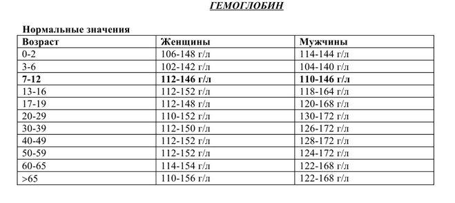✅ что означает повышенный гемоглобин в крови у женщины - денталюкс.su