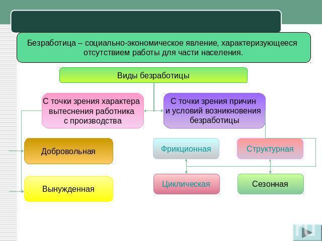 Сущность и типы безработицы: фрикционная, структурная, циклическая. последствия безработицы. закон оукена.