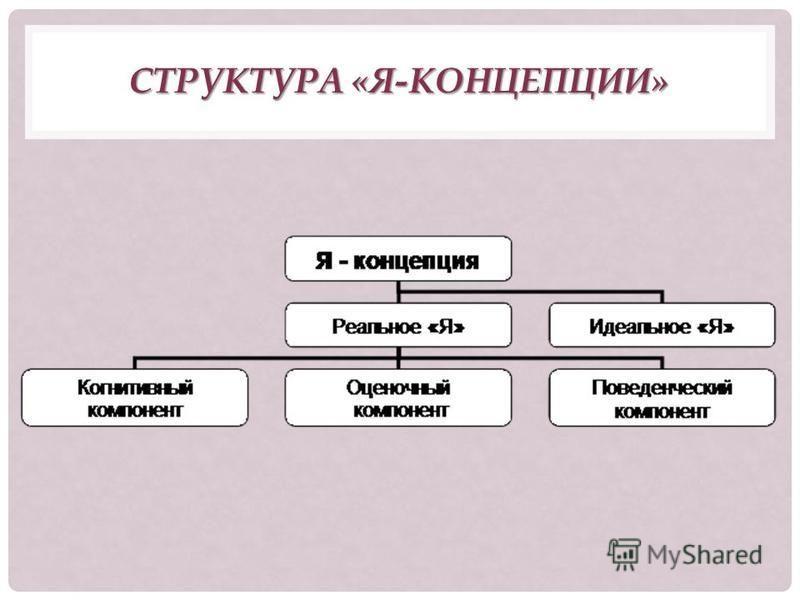 Понятие и структура ``я-концепции'' личности