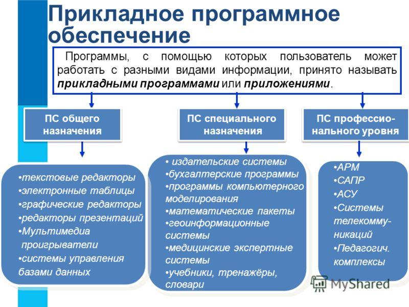 Компьютерные программы - типы и их назначение