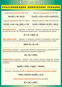 Классификация химических реакций в неорганической и органической химии
