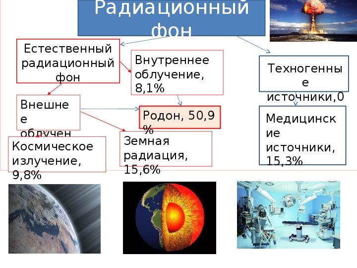 Источники радиации вокруг нас