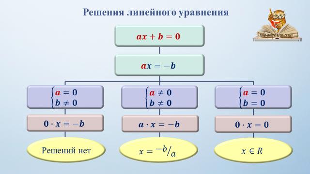 Основы алгебры/линейные уравнения