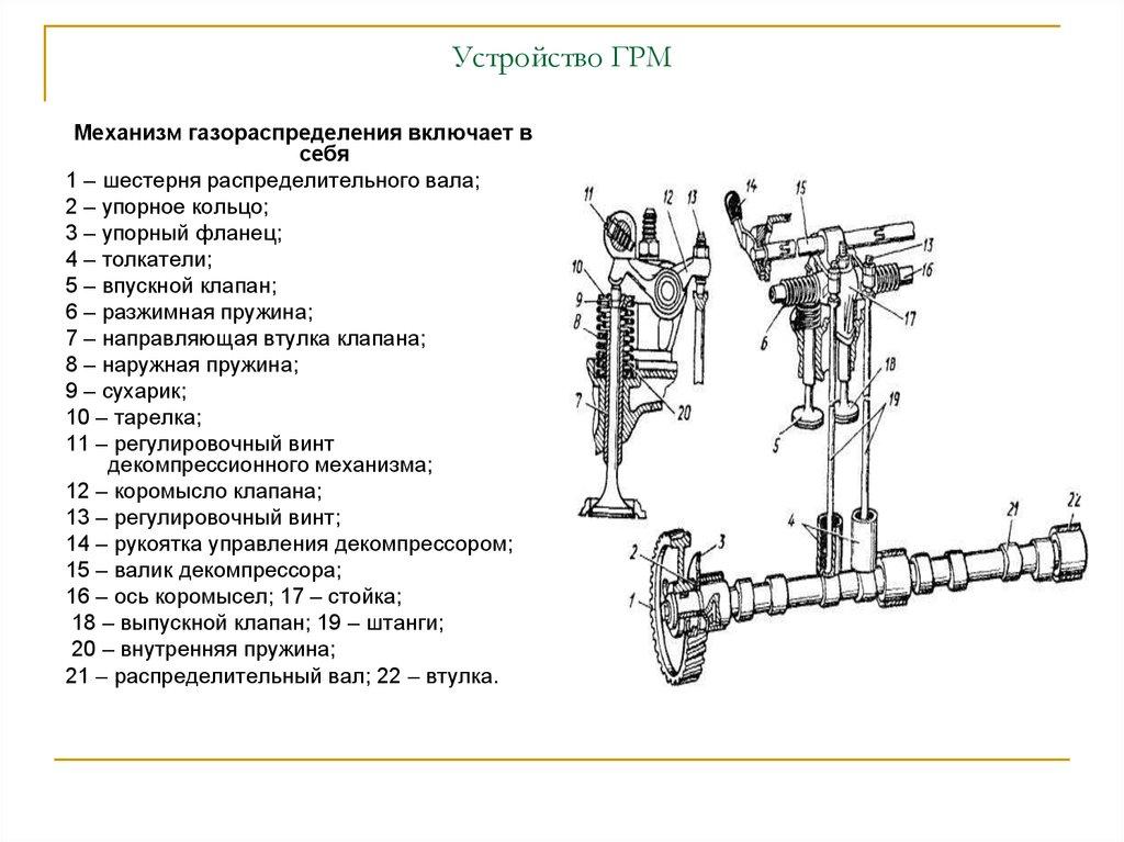 Грм (газораспределительный механизм)