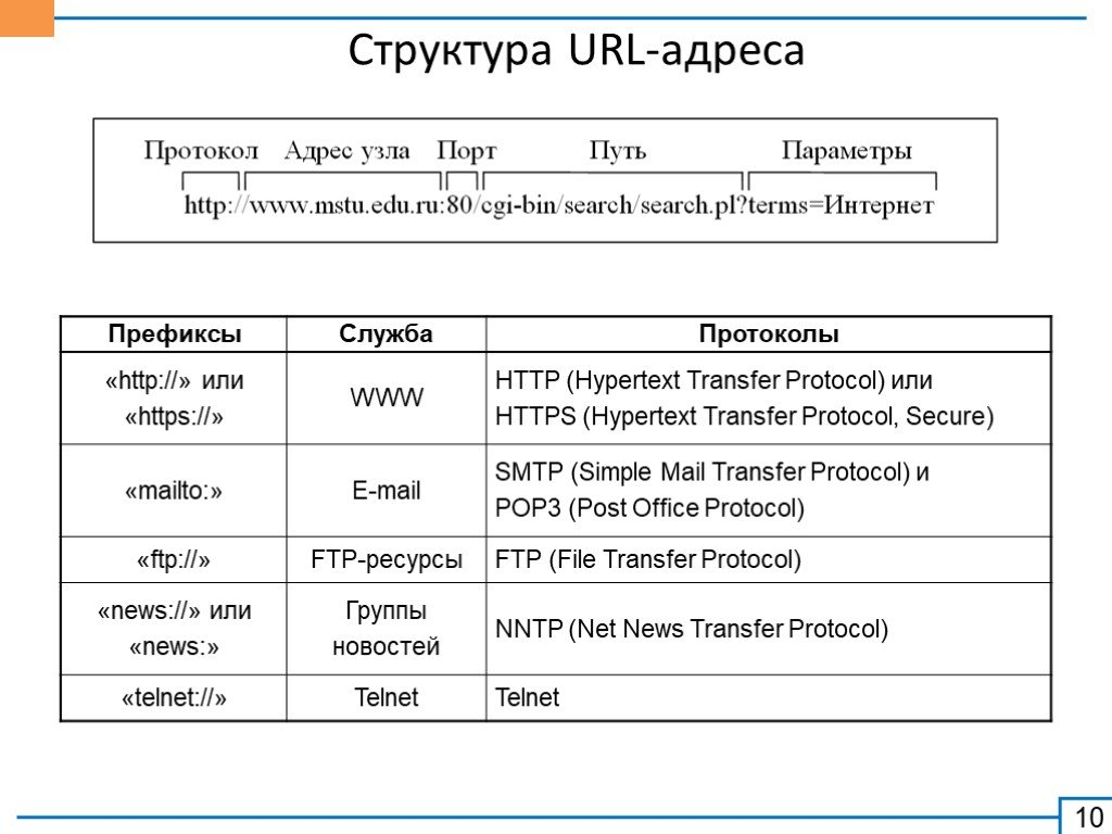 Что такое url-адрес? - изучение веб-разработки | mdn