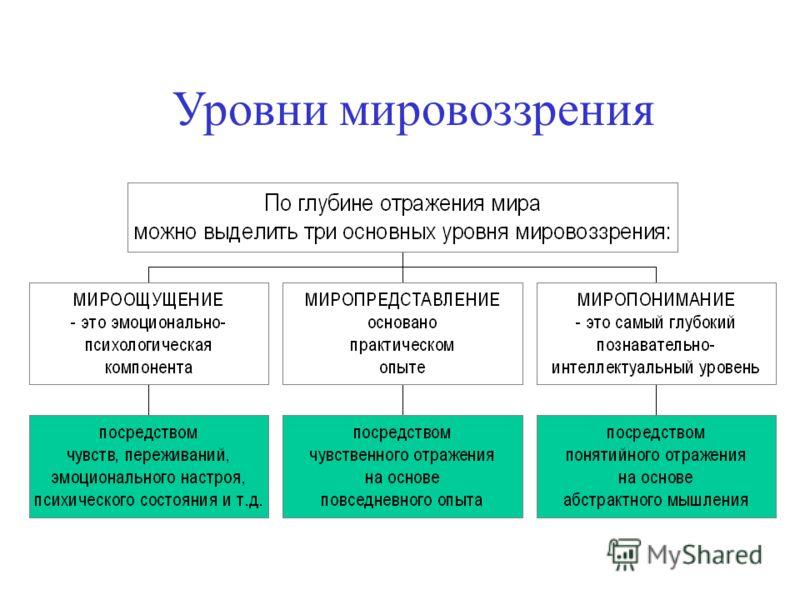Мировоззрение человека. структура, виды и формы мировоззрения.