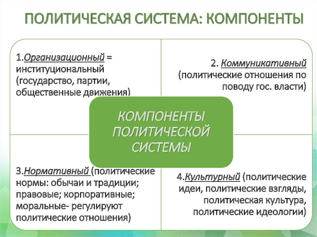 4.3. политическая система » социалтьюторс - обществознание для школьников 5-11 класса.
