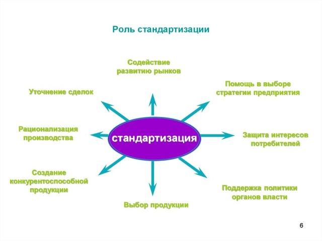 Что такое унификация