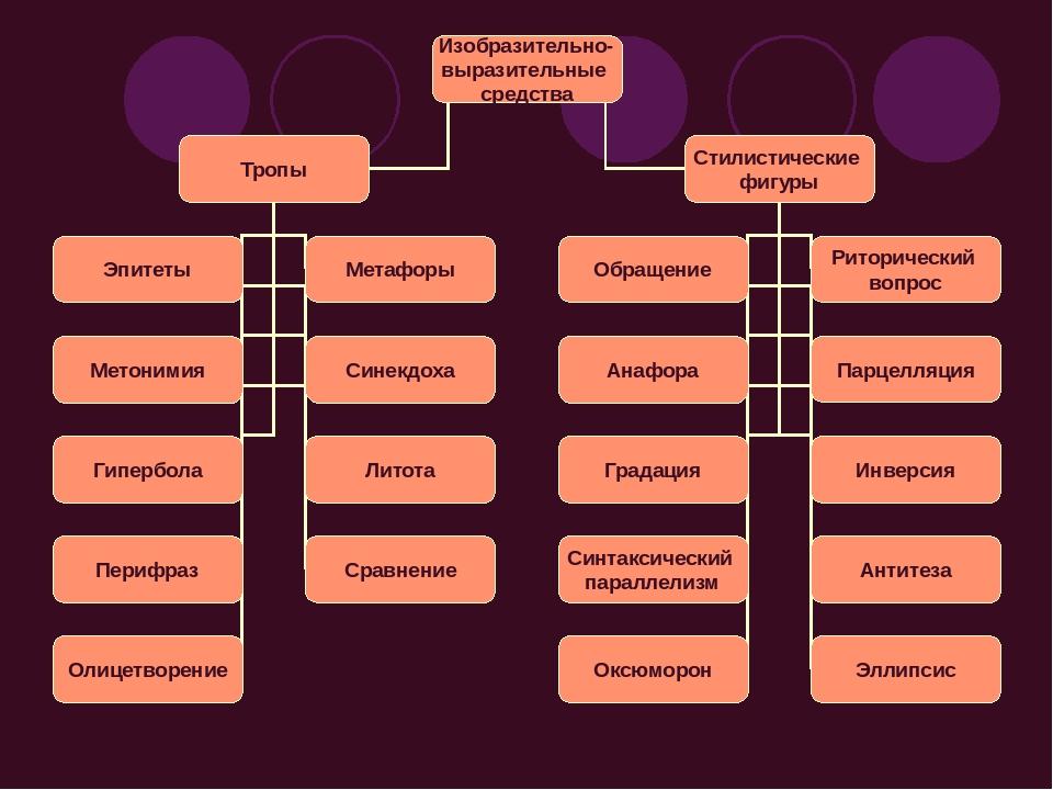 8 выразительных средств языка, которые разнообразят твою речь   brodude.ru