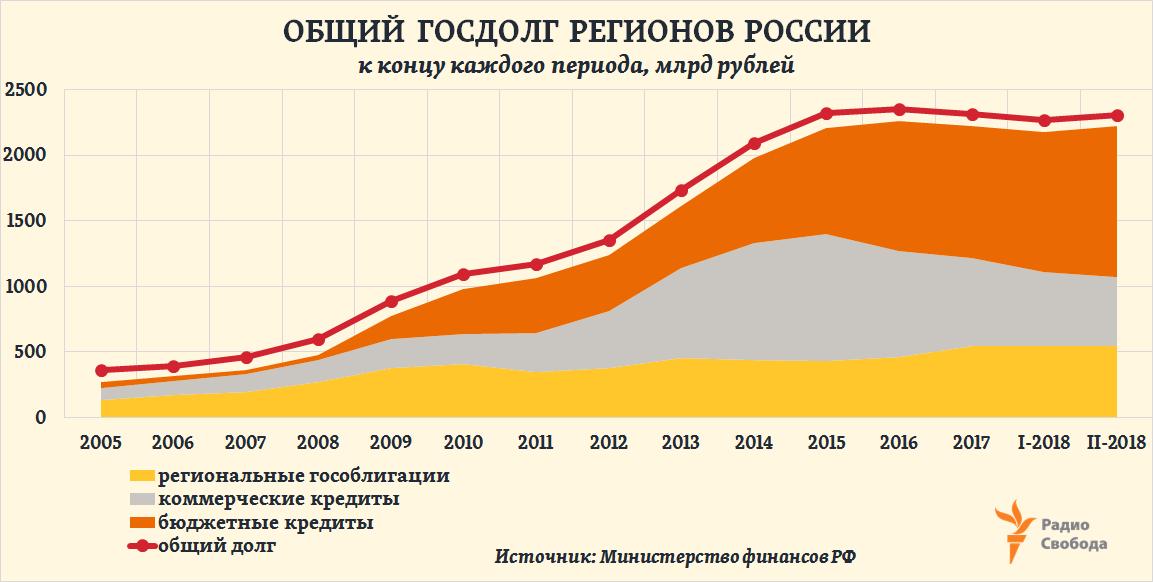 Что такое внешний государственный долг страны? внешний долг стран мира в таблицах