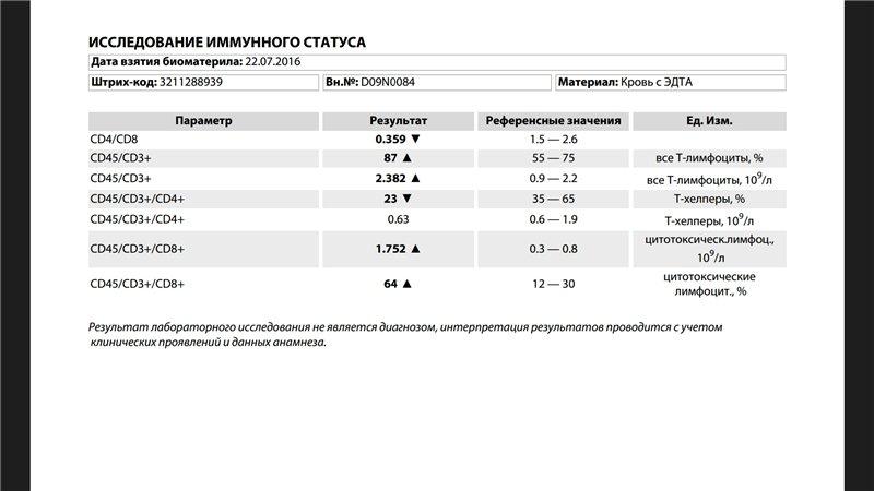 """Hla b27   все вопросы и ответы о """"hla b27""""   03.ru - скорая помощь онлайн"""