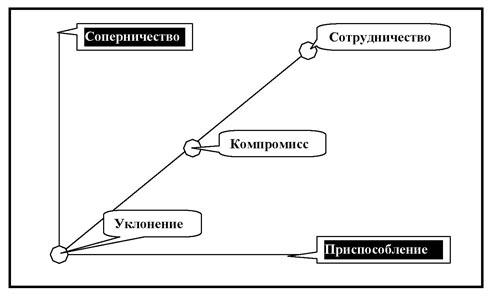 Компромисс - это лучший выход из положения? что такое компромисс? :: syl.ru