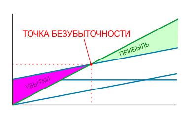 Рентабельность точка безубыточности - секреты экономики