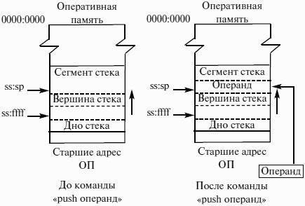 Что такое операнд в программировании. выражения, операнды и операторы. операнды
