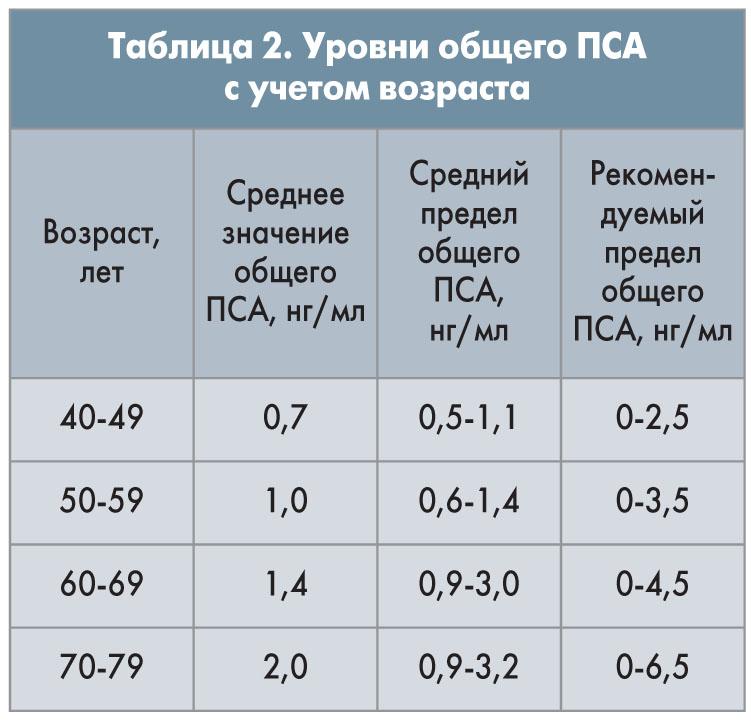 Анализ крови на пса: что это такое, норма у мужчин по возрасту, как подготовится к анализу и расшифровать результаты