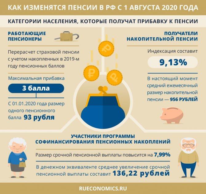 Накопительная часть пенсии - виды выплат и как получить