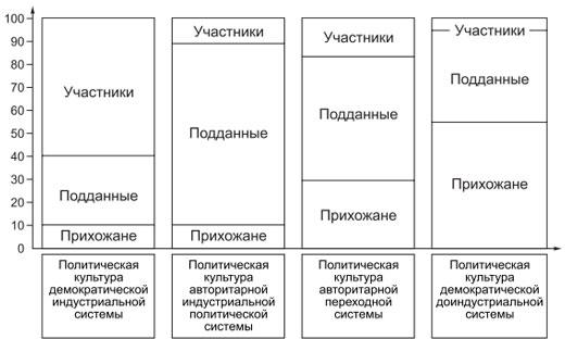 Политическая культура — википедия