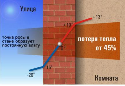 Что такое теплопроводность и термическое сопротивление, формула расчета теплового сопротивления - самстрой - строительство, дизайн, архитектура.