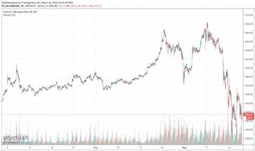 Несколько вопросов про доллар, фрс и трежерис