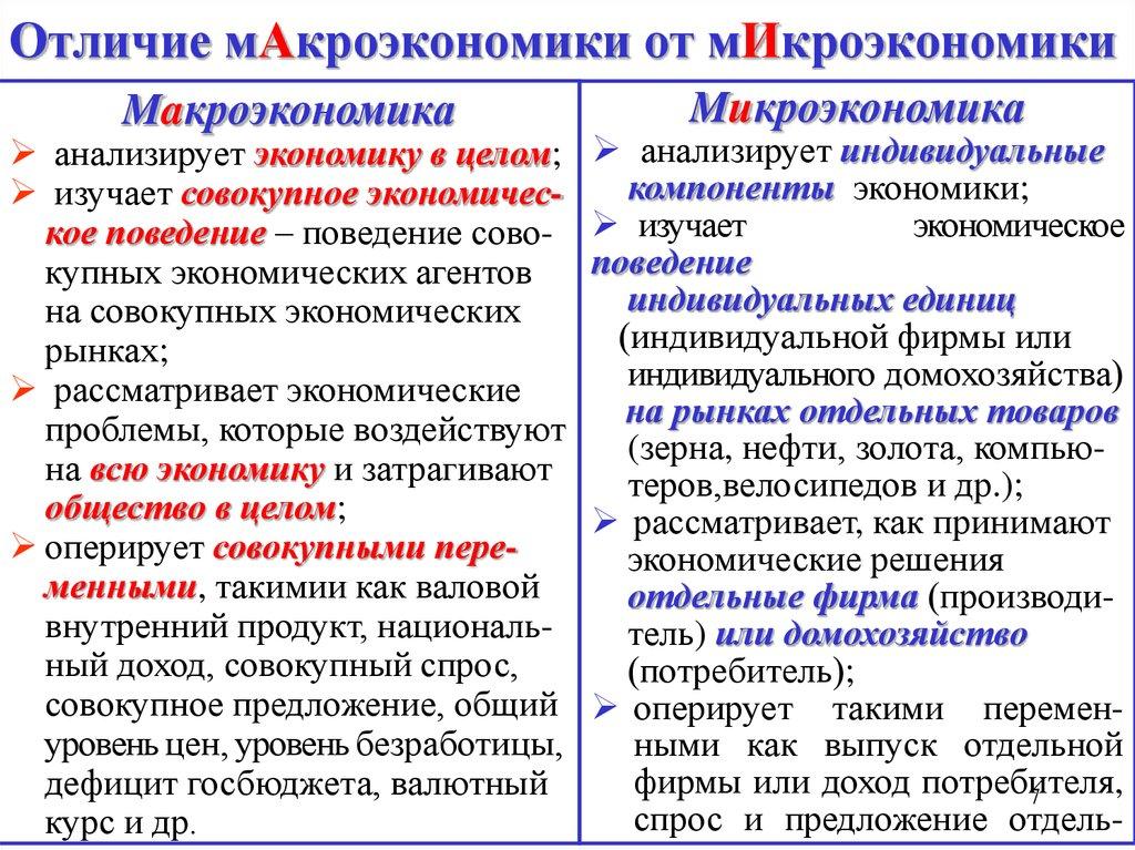 Микроэкономика — википедия