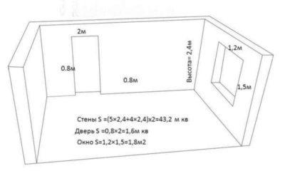 Как считать квадратный метр. могут ли быть проблемы? :: syl.ru