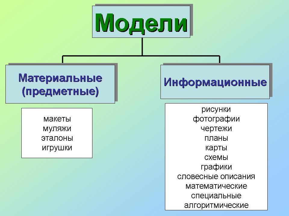 """Урок информатики по теме """"моделирование как метод познания"""". 7–9-е классы"""