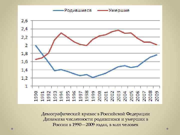 Демографические проблемы википедия