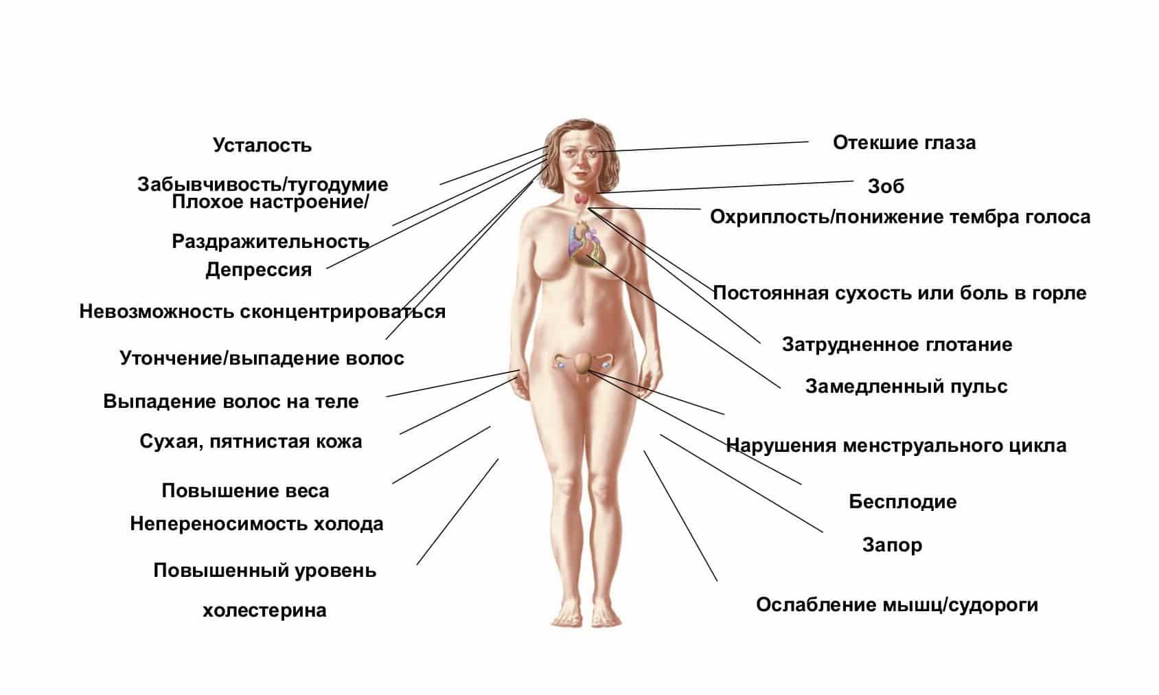 Гормональный дисбаланс - причины, признаки, лечение гормонального сбоя у женщин