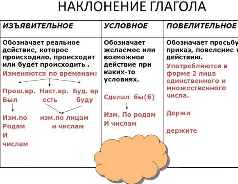 Условное наклонение в английском языке: типы и примеры