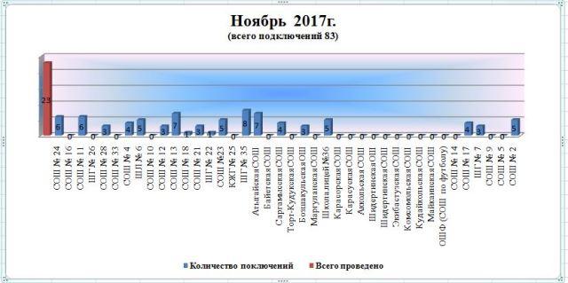 Кунделик kz – вход на русском языке