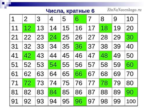 Кратное число - что это такое, таблицы чисел кратных 2, 3, 4 и так далее   ktonanovenkogo.ru