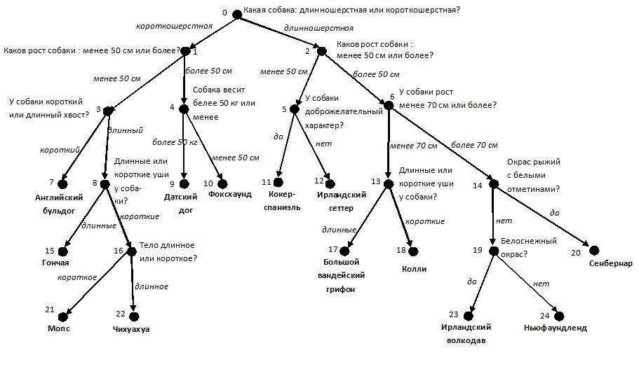 Лекция № 3. экспертные системы | контент-платформа pandia.ru