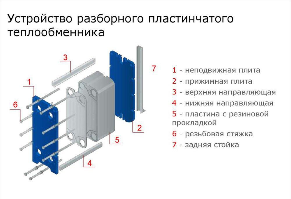 Пластинчатые теплообменники: типы, принцип работы, конструкция