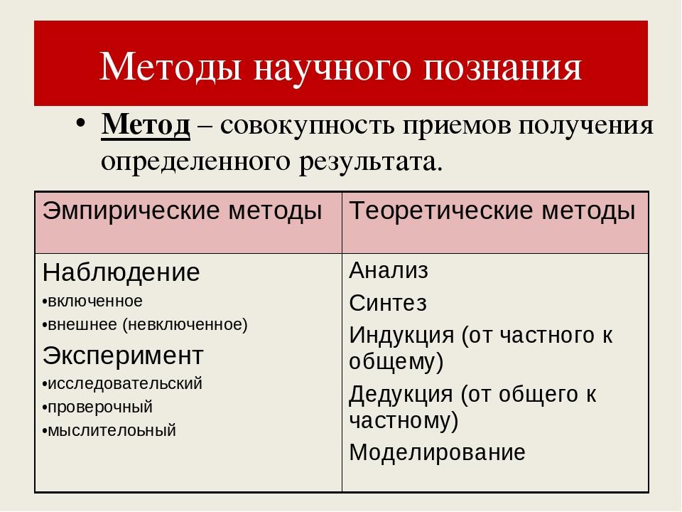 Вся теория для егэ в одном месте.  тема № 3. «познание».