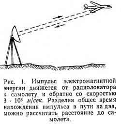 Принцип работы радиолокаторов