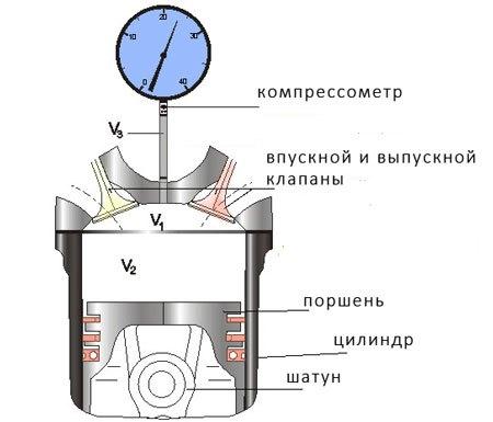 Что такое компрессия в двигателе? | twokarburators.ru