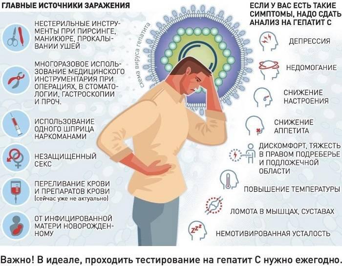 Гепатит в: что это такое, лечение, симптомы и профилактика